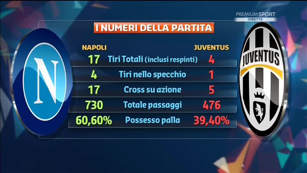 I numeri della partita Napoli Juventus